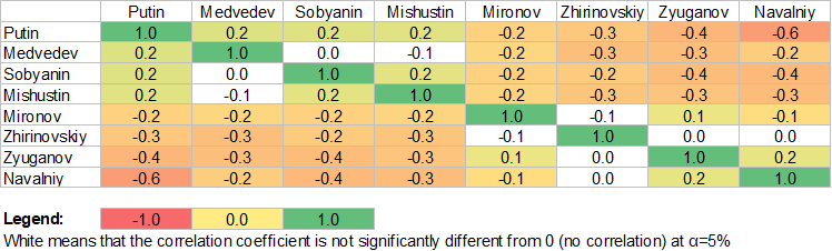 Correlation analysis from Russian politician trust poll